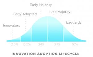 Rogers Adoption Curve